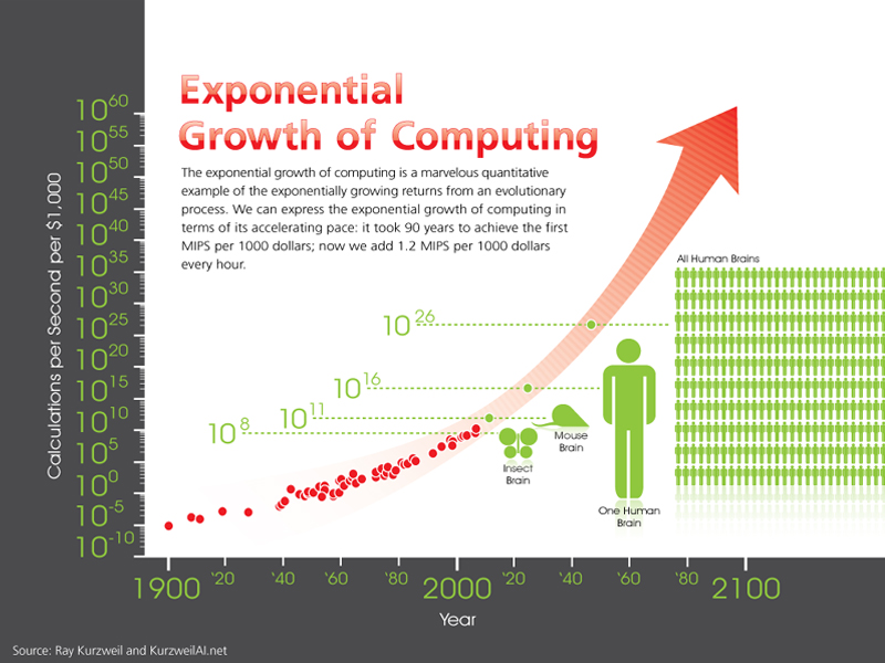 a report on the growth and spread of the computers Associated with population growth and the impact on economic growth and poverty reduction in section three we focus on the empirical estimates slowly enter this demographic transition after 2005 and from then on, the growth rate of the working age population will exceed the overall population.